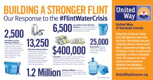 COMUN-0216 Flint Michigan Infographic_Horizontal_72ppi